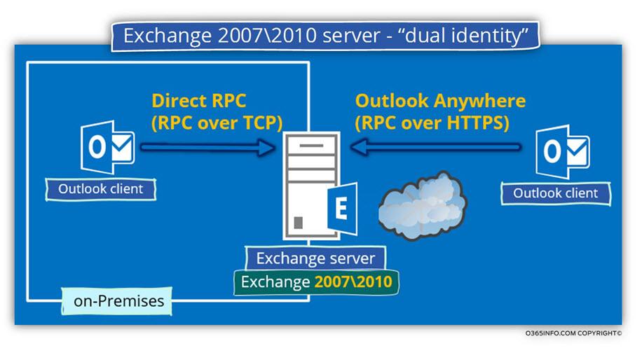 Exchange 2007- 2010 server - dual identity
