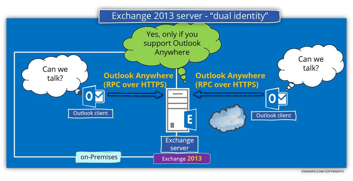 Exchange 2013 server - dual identity