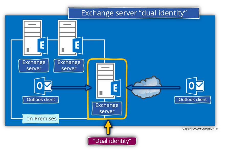 Exchange server dual identity