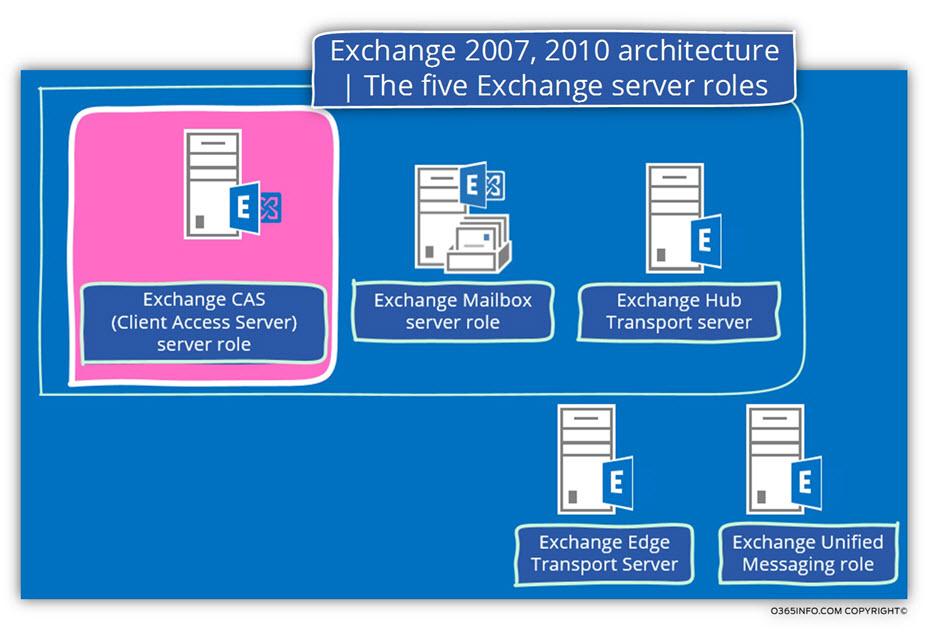 Exchange 2007 2010 architecture - The five Exchange server roles