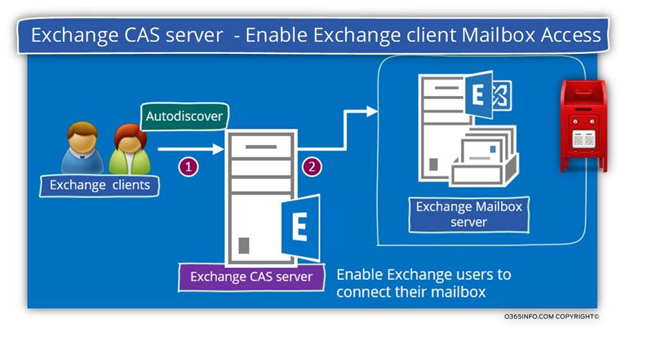 Exchange client Mailbox Access-a-01a