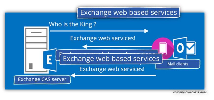 Exchange web based services-03