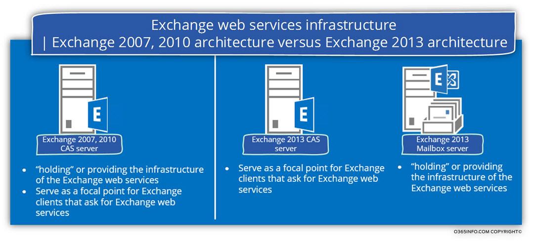Exchange web services infrastructure - Exchange 2007, 2010 architecture versus Exchange 2013 architecture