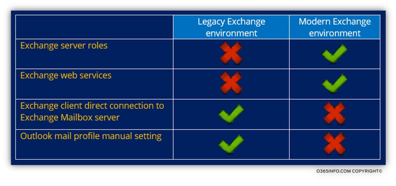 Old versus modern Exchange environment-03b