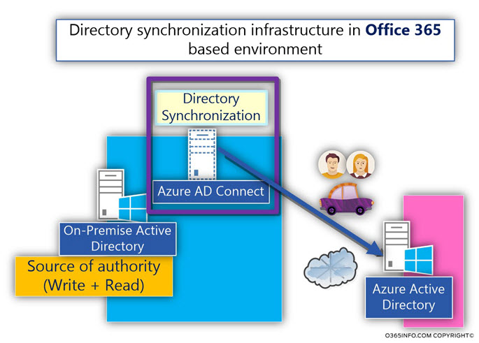 Directory synchronization infrastructure -Non-Equal or one-way synchronization model -03