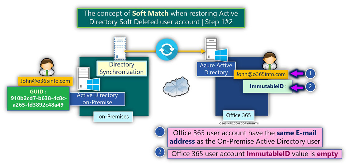 The concept of Soft Match when restoring Active Directory Soft Deleted user account - Step 1-2