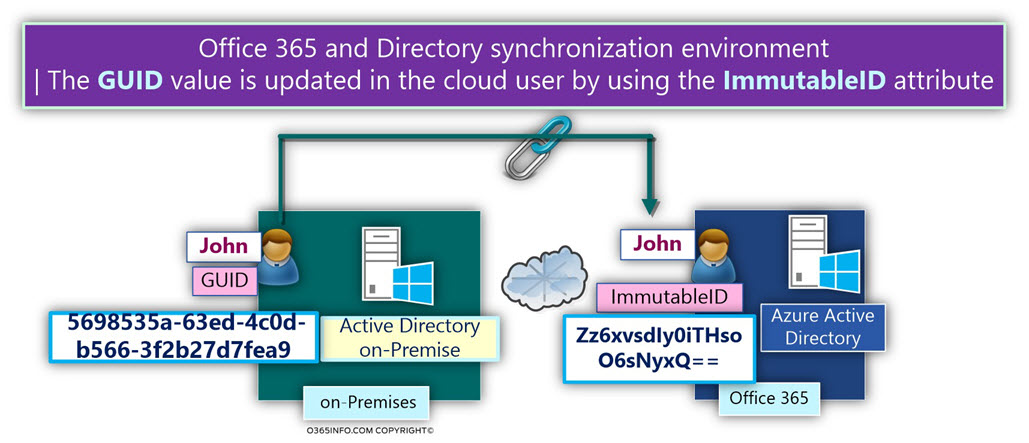 The relationship between On-Premise Active Directory -Azure Active Directory -02