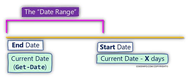 The Date Range