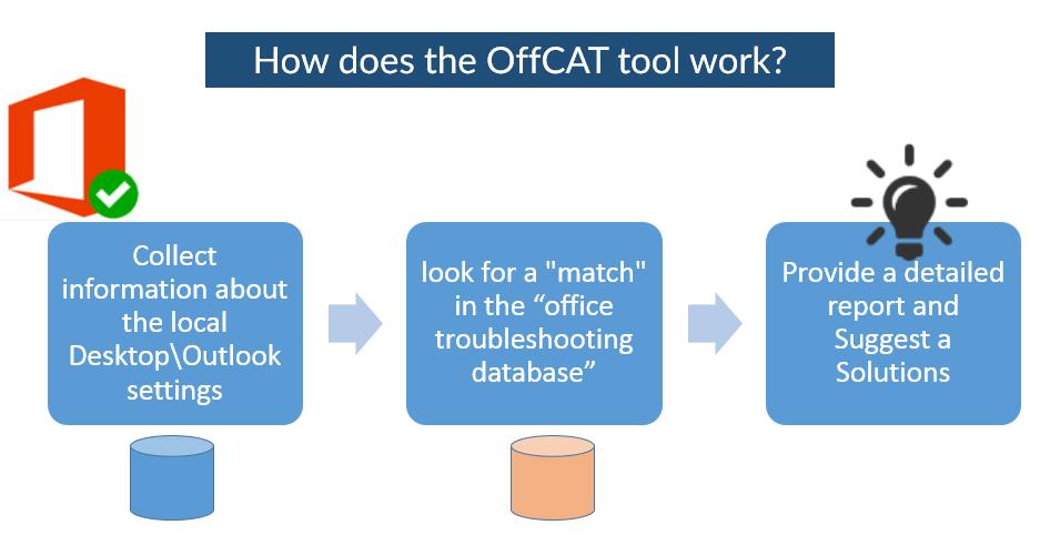 OffCAT concepts-001