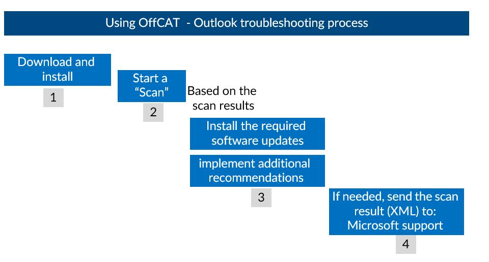 OffCAT concepts-002