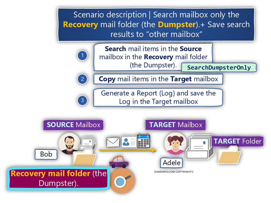 Scenario description - Search mailbox + Save search results to other mailbox