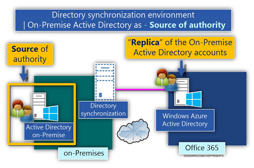 Directory synchronization environment? -On-Premise Active Directory as - Source of authority