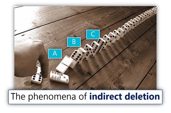 The phenomena of indirect deletion
