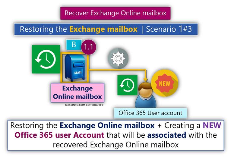 Restoring the Exchange mailbox - Scenario 1#3 -02