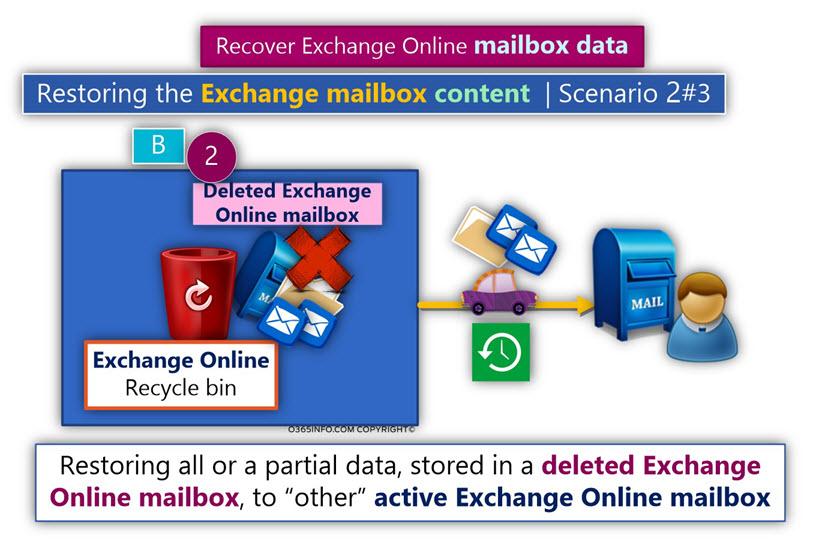 Restoring the Exchange mailbox - Scenario 2#3 -03