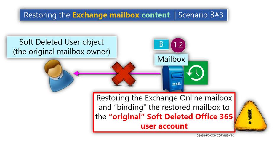 Restoring the Exchange mailbox - Scenario 3#3 -04