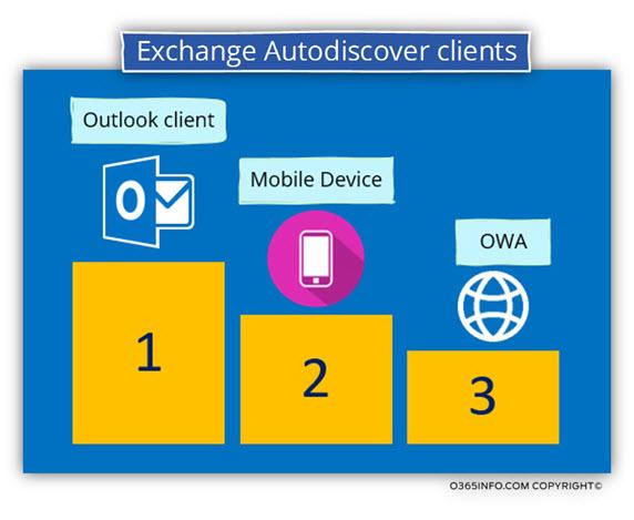 Exchange Autodiscover clients -02