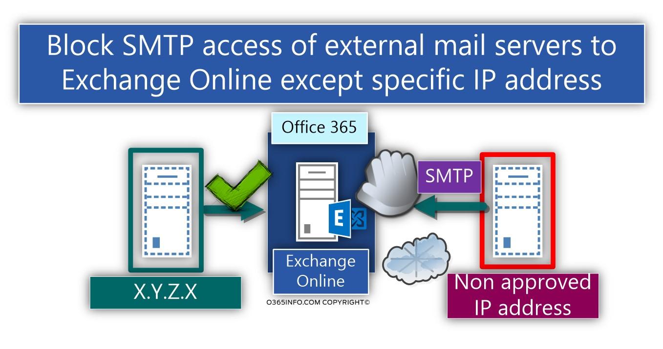 Configure Exchange Online inbound mail flow to accept SMTP